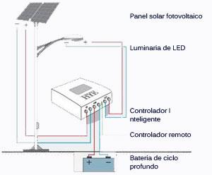 Componentes De Un Poste Con Luminarias Solares Para